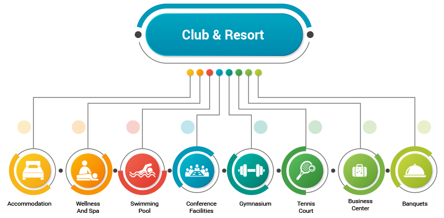 infocity-club-and-resort-gandhinagar